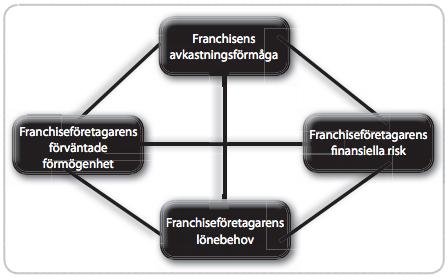 Figur 5: Förhållandet mellan förmögenhet, avkastningsförmåga, risk och lönebehov.