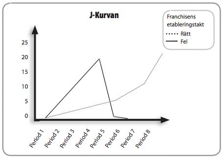 Figur 6: J-kurvan.