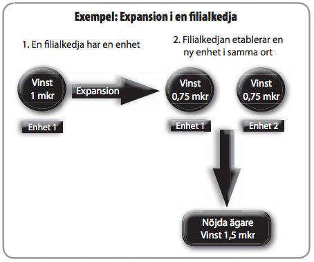 Figur 11: Expansion i en filialkedja.