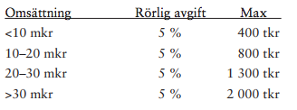 Intervall med olika avgiftsnivåer
