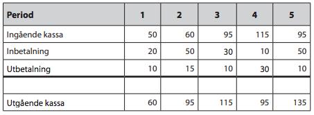 Tabell 5: Likviditetskalkyl.
